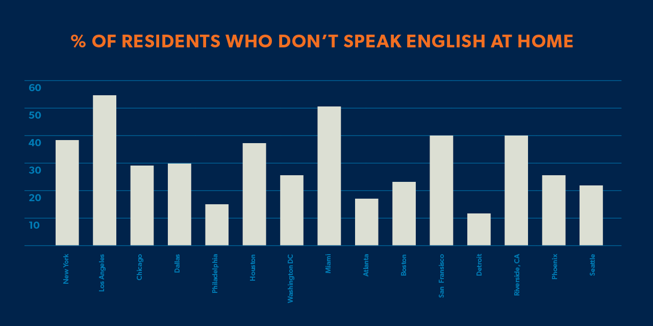 percent of residents who don't speak english at home graph