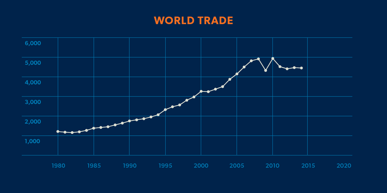 world trade export graph